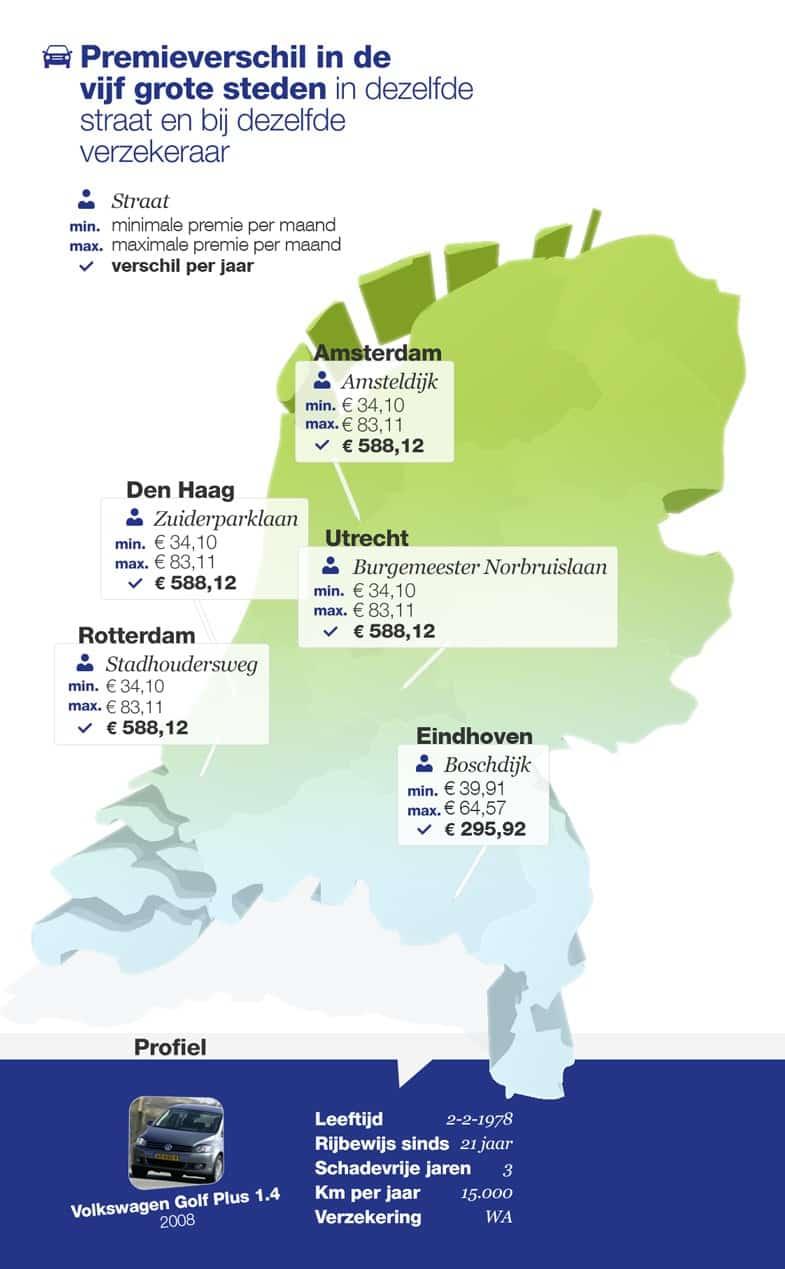 Infographic autopremies postcode onderzoek steden