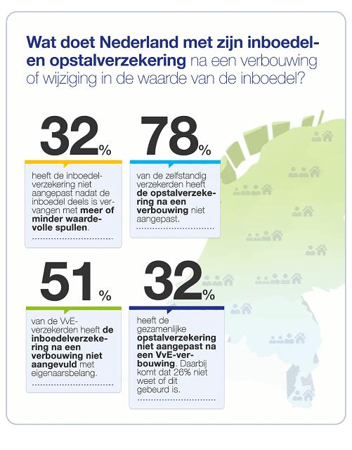 Infographic_Percentages_Aanpassing_Inboedel_Opstal_VvE