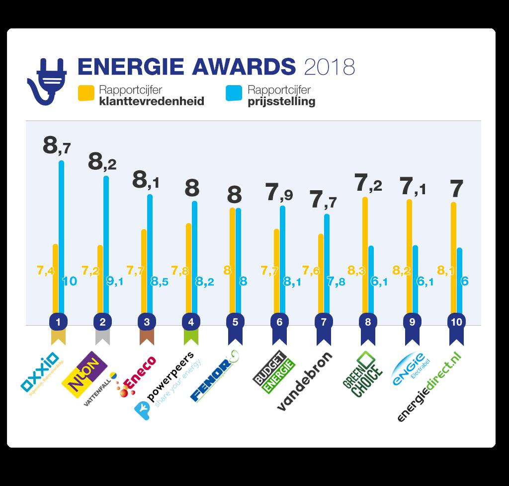 beoordeling-energie-awards-2018