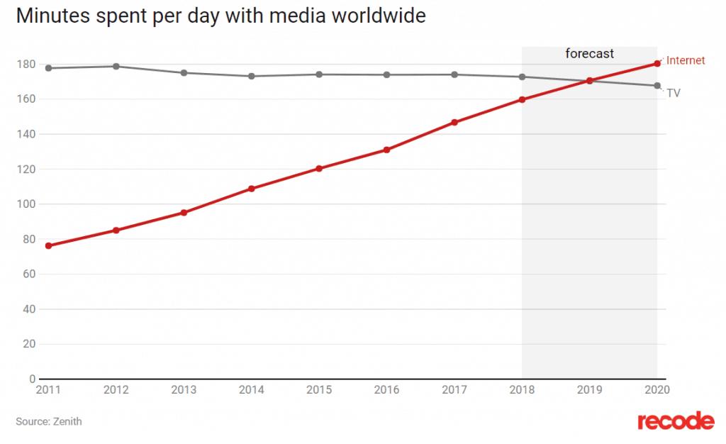 Televisie vs internet