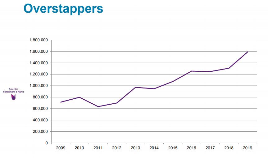 ACM grafiek overstappers