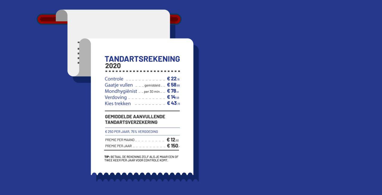 Tandartskosten 2020