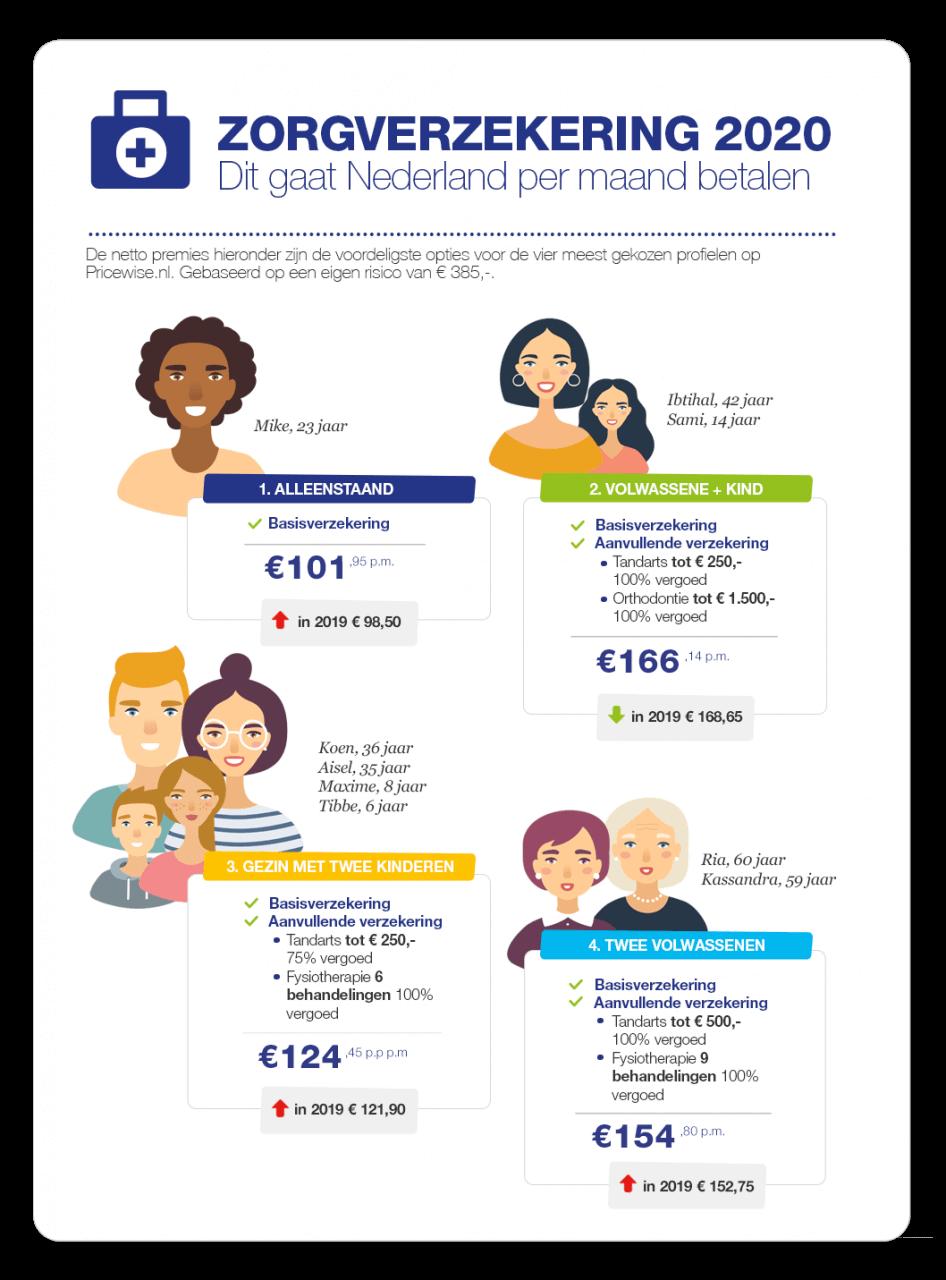 Zorgverzekering-2020-vier-profielen-946x1280