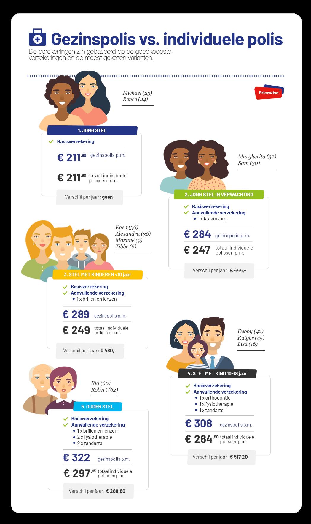 profielen-gezinsverzekering-zorg