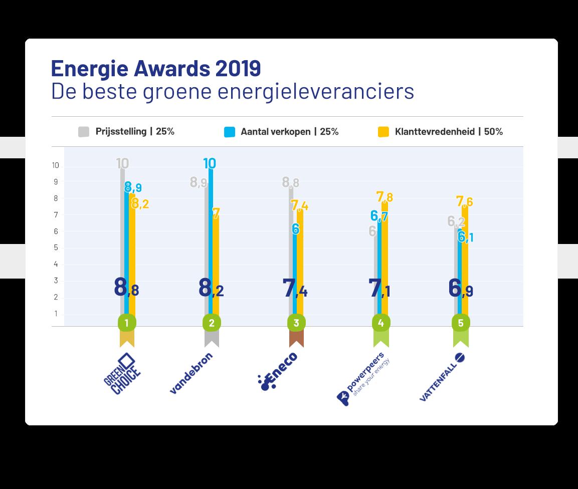 beoordeling-energie-awards-2019