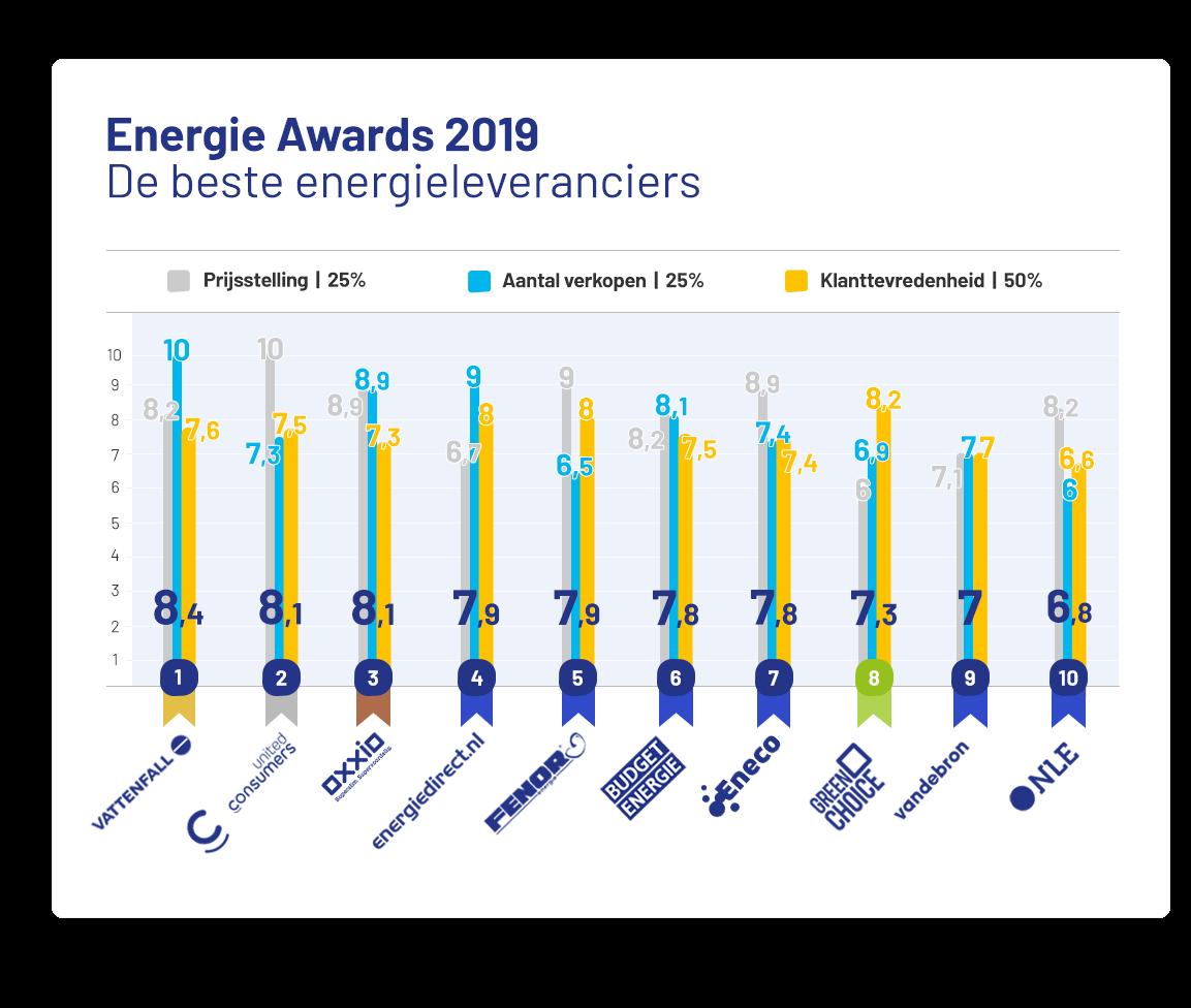 Energie-Awards-2019-Overzicht