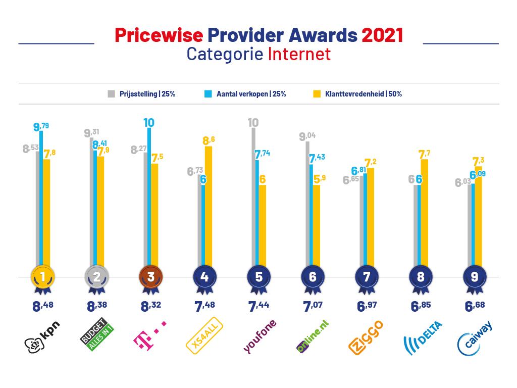 provider-awards-2021-internet
