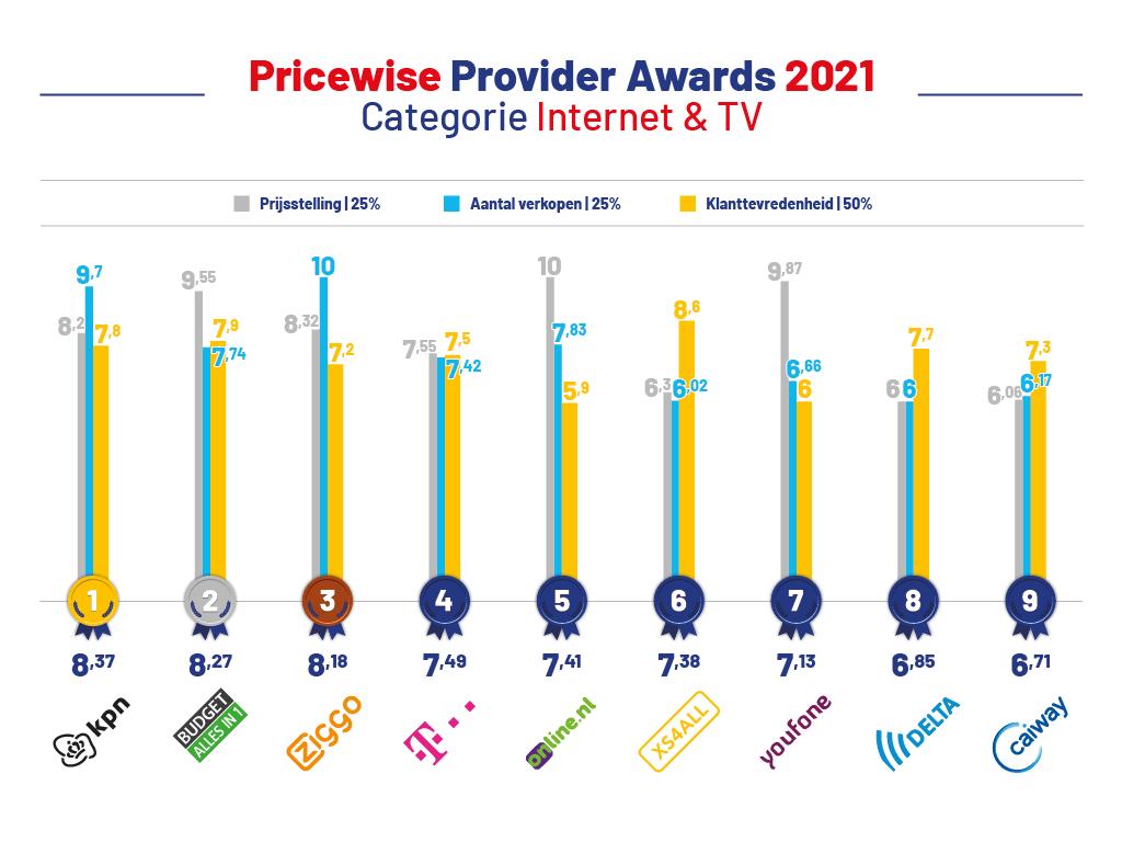 provider-awards-2021-internet-tv