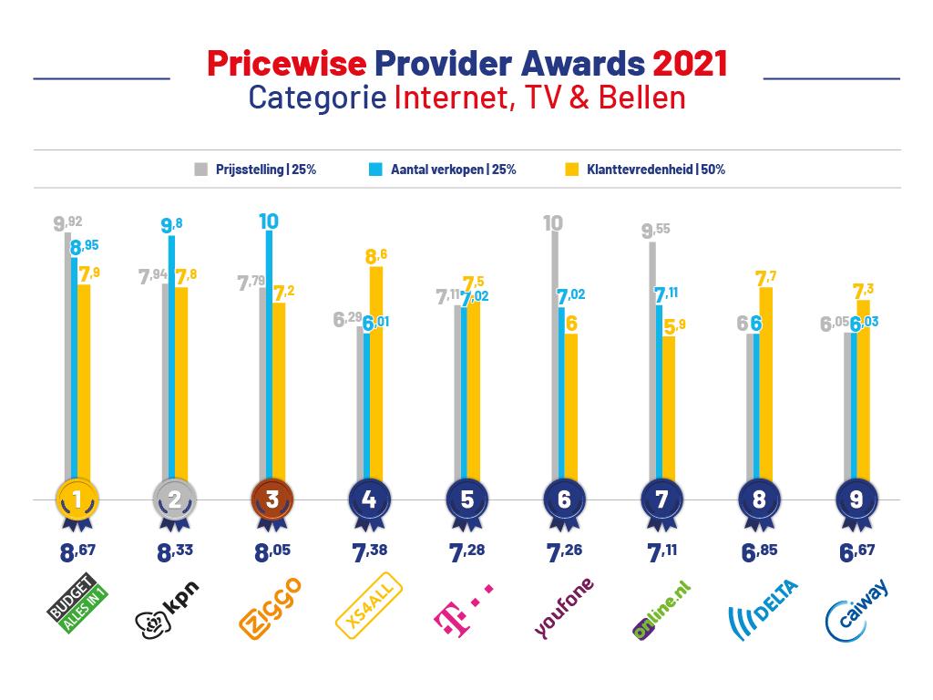 provider-awards-2021-internet-tv-bellen